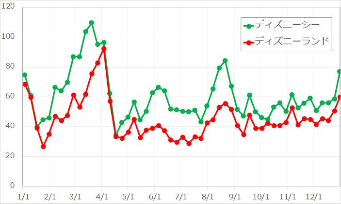 2016年度年間待ち時間の変動グラフ
