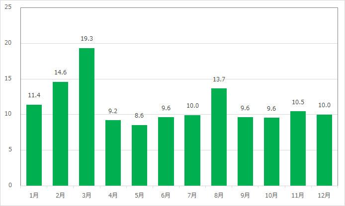 ジャンピン・ジェリーフィッシュの月別平均待ち時間