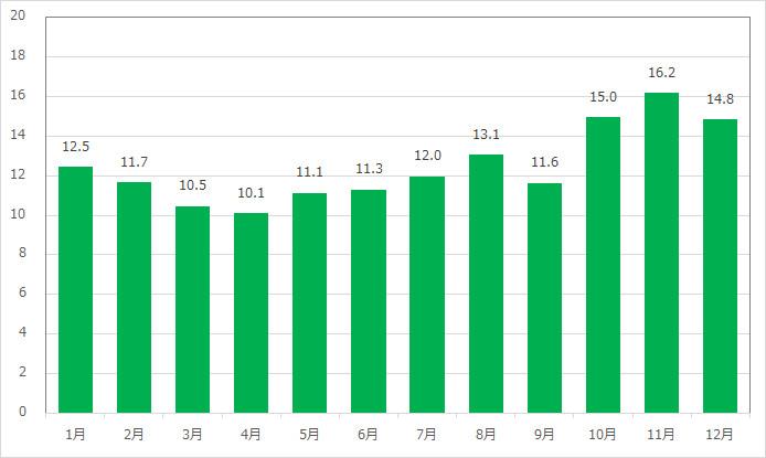 ディズニーシー・エレクトリックレールウェイ(アメリカンウォーターフロント)の月別平均待ち時間