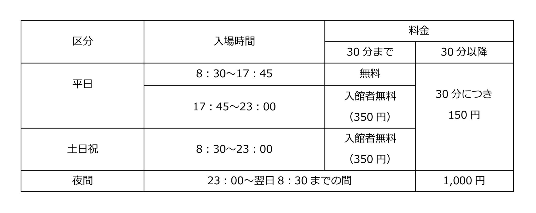 金沢市役所・美術館駐車場の料金